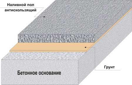устройство наливного полимерного пола