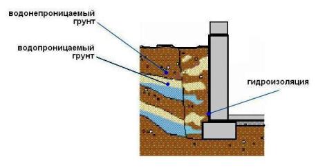 Гидроизоляция конструкци мастика полиизобутиленовая характеристика